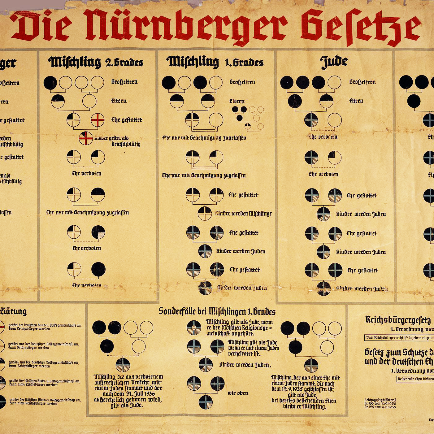 Nuremberg race laws imposed on September 15, 1935