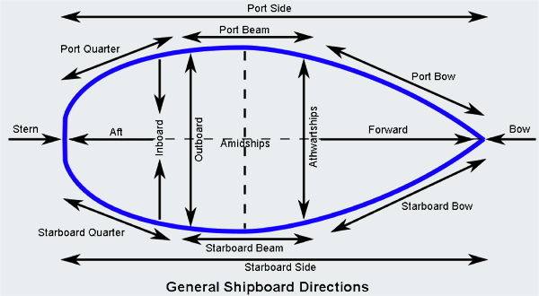"""List of ship directions"""